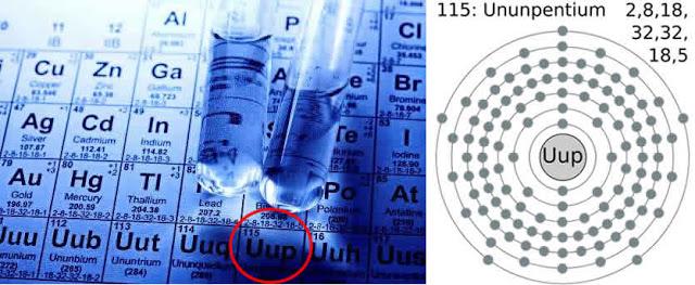 la nueva energa de la tabla periodica los elementos 115116117 118 - Tabla Periodica En Que Ano Fue Creada